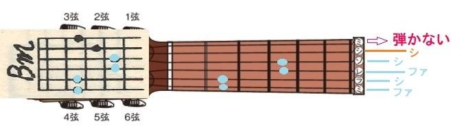 8-ギター開放弦-コードBm2