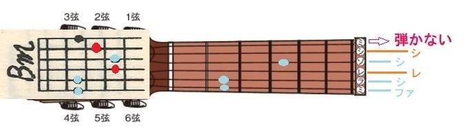 8-ギター開放弦-コードBm3