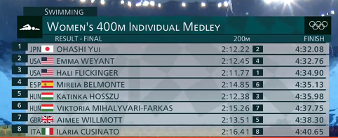 1-オリンピック400m