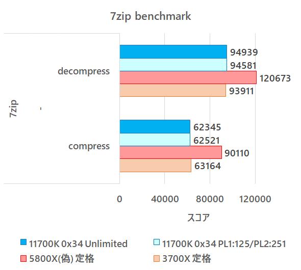 11700K_benchmark_20210404_7zip.png