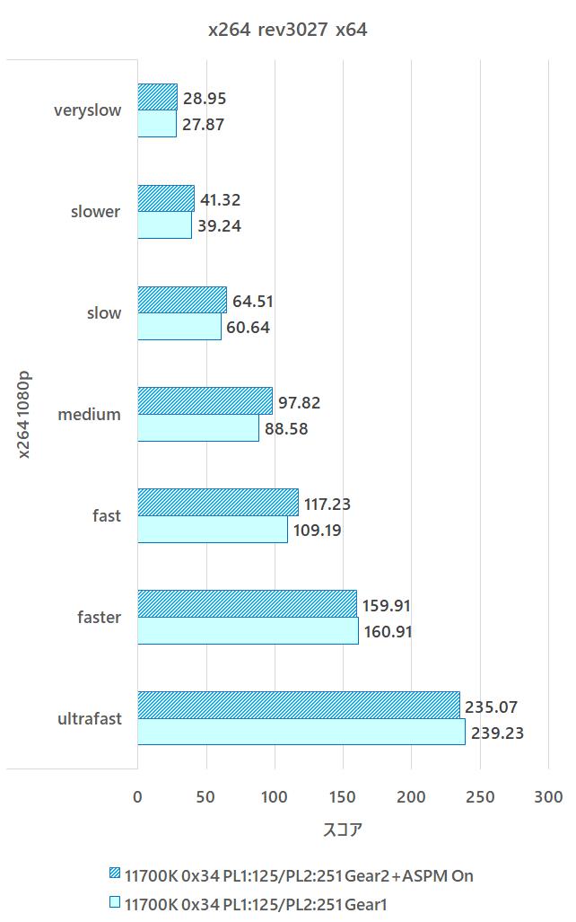 11700K_benchmark_20210411_x264.png