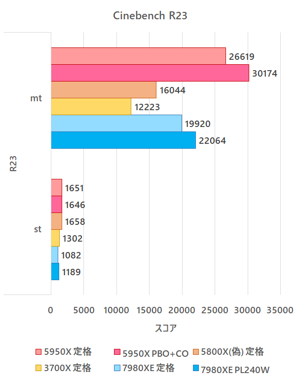 5950X_Benchmark_20210117_cine23.png