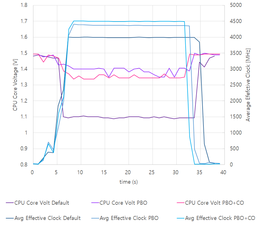 5950X_PBO_CO_Clock_CPUVoltage.png