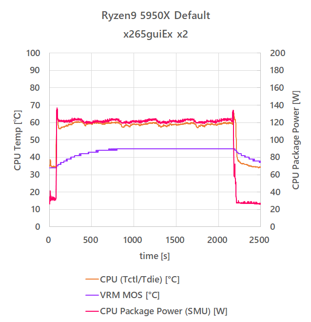5950X_tempreature_20210123_default_core_temp_power.png
