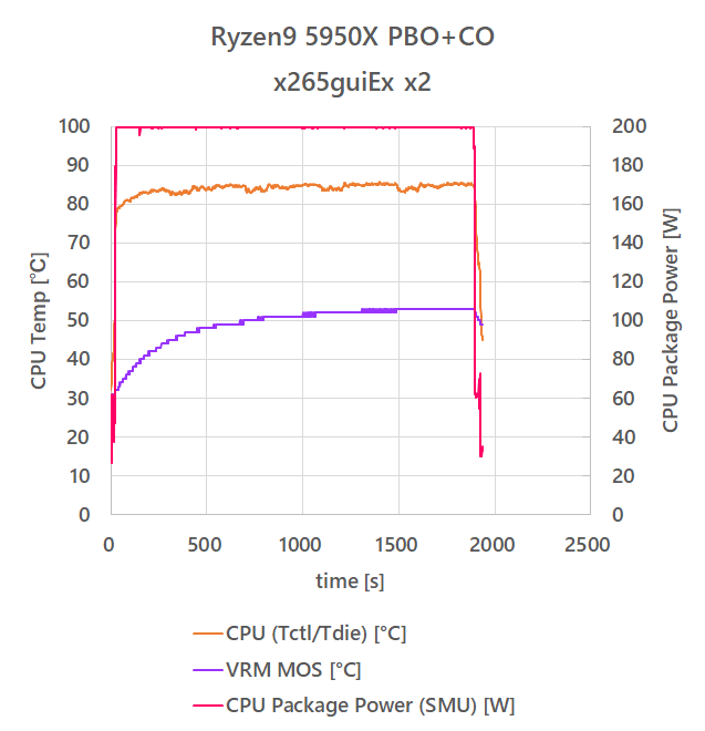 5950X_tempreature_20210123_pbo2_core_temp_power.png