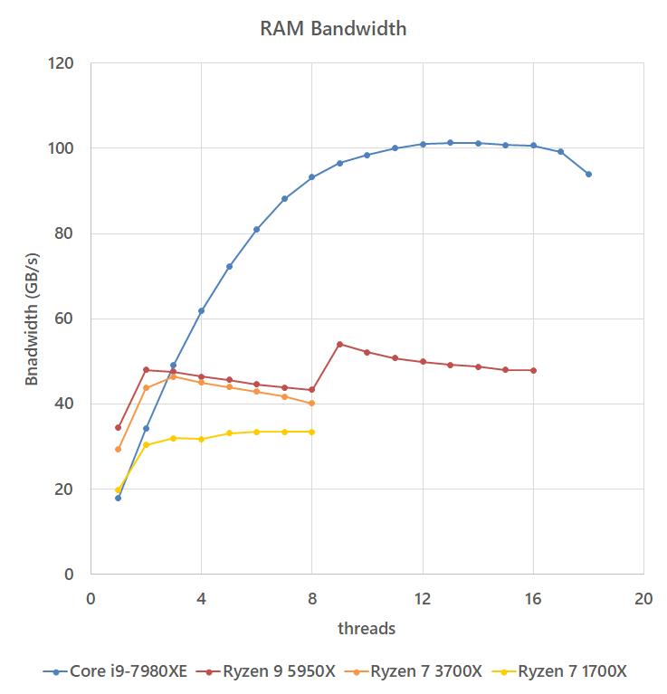 ram_speed_20210123_bandwidth.png