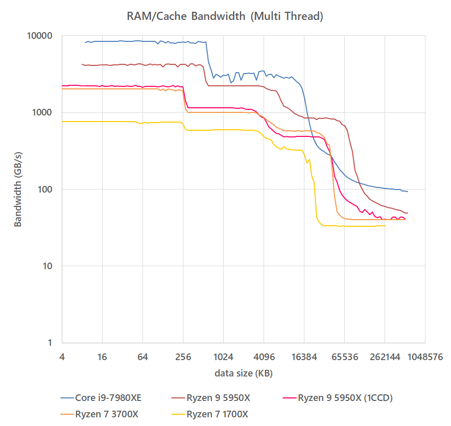 ram_speed_20210123_bandwidth_MT.png