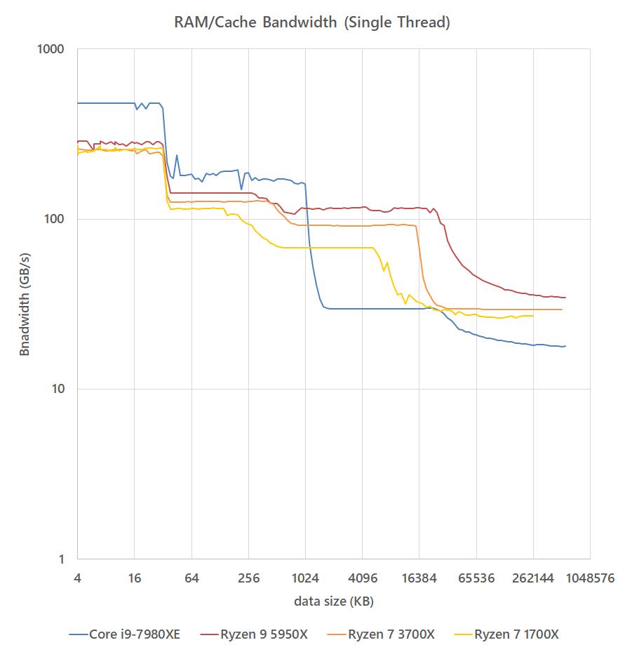 ram_speed_20210123_bandwidth_ST.png