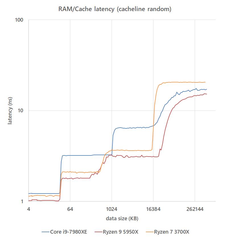 ram_speed_20210123_latency_cacheline.png