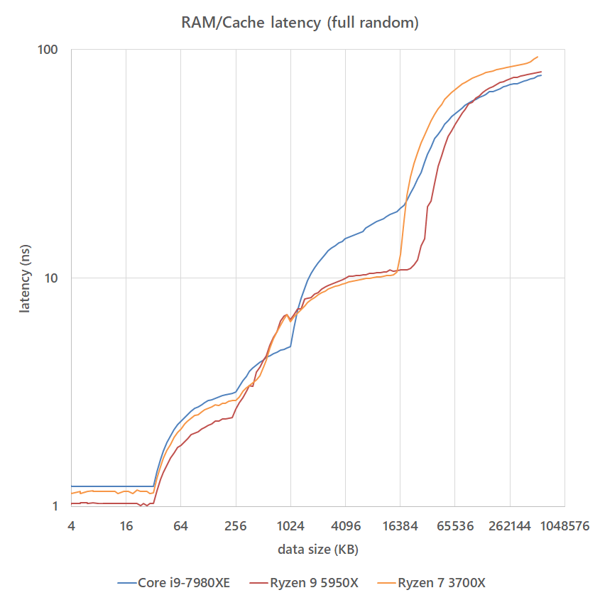 ram_speed_20210123_latency_full.png