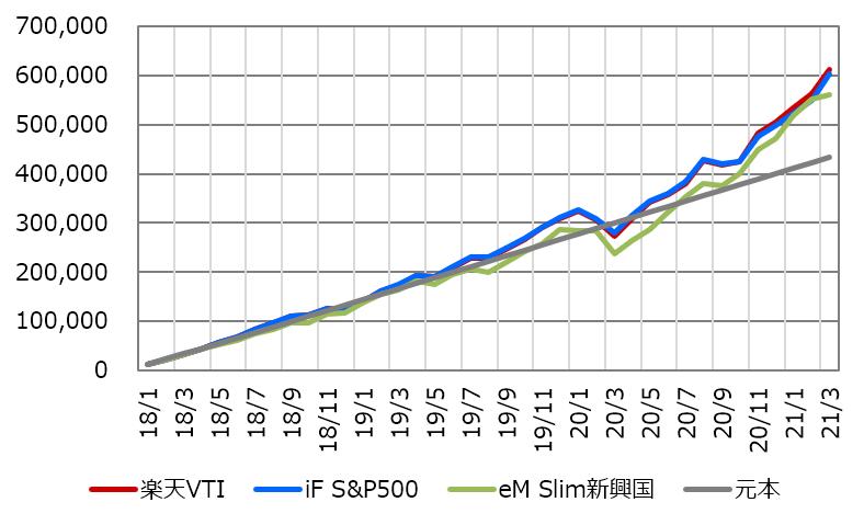 202103_つみたてNISA評価額推移