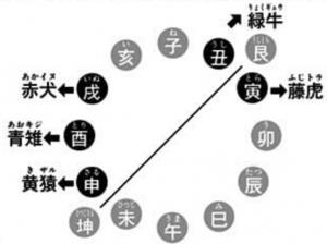 75巻SBS 丑寅(艮)=鬼門