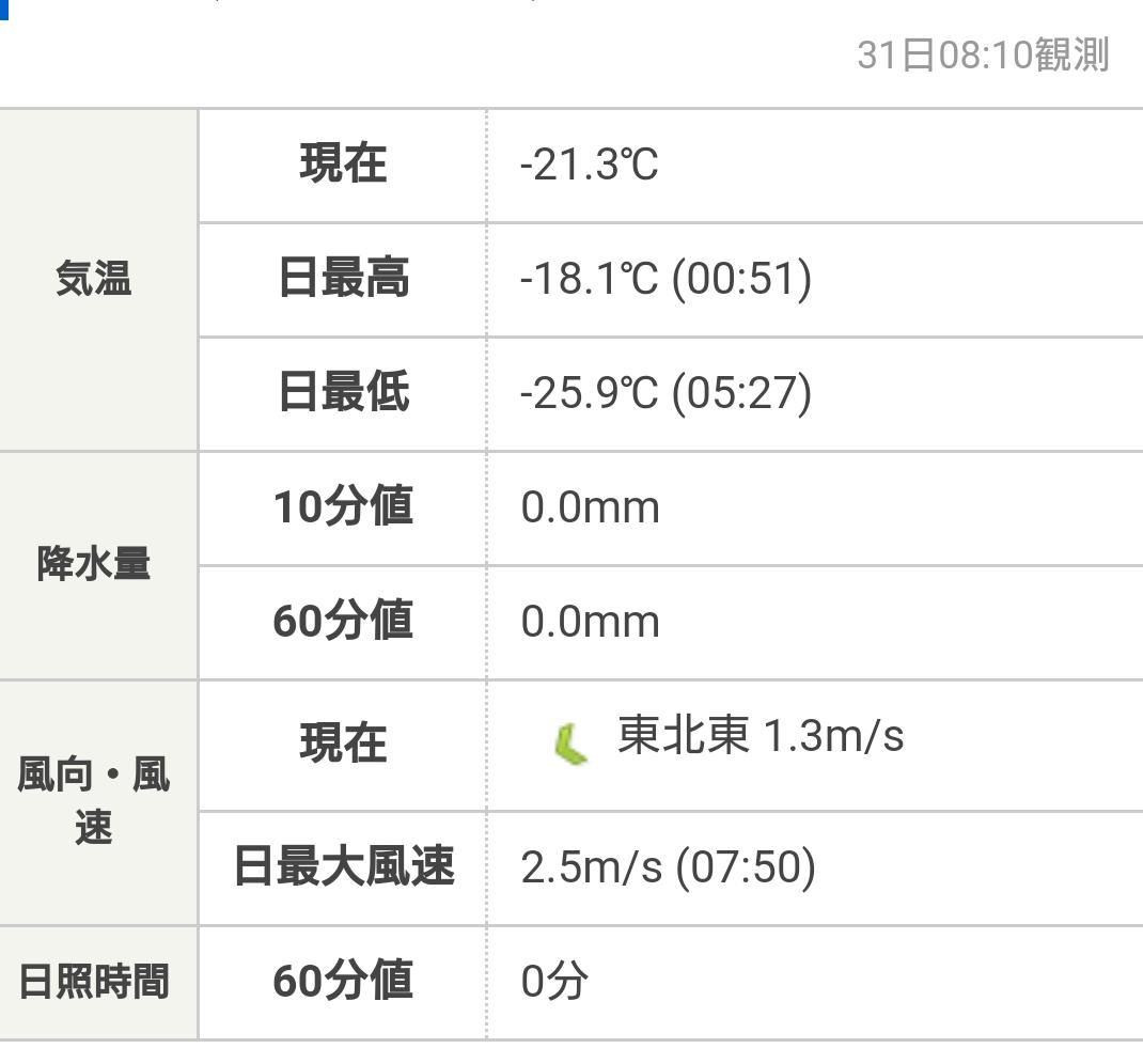 20201231_082133_最低気温