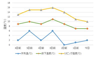 135-1温度グラフ