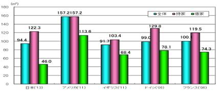 住宅面積 外国との比較