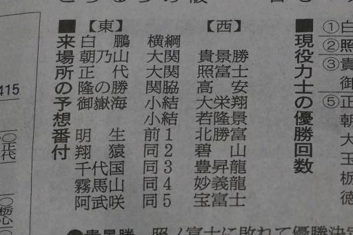 20210330・大相撲03・予想番付