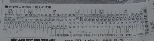 20210330・大相撲12・照ノ富士成績・中