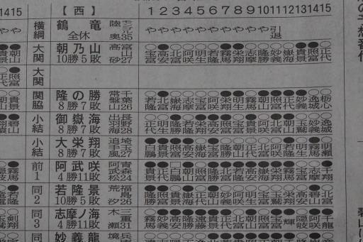 20210330・大相撲07・西上位