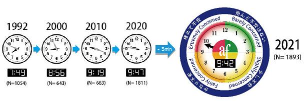50 旭硝子財団 時計