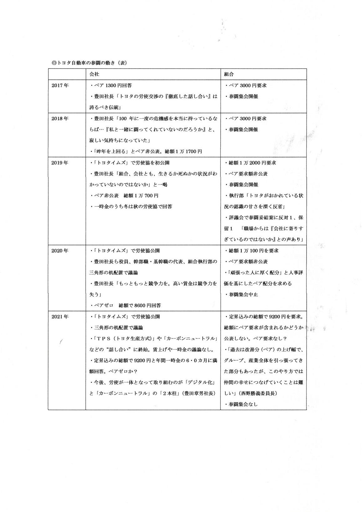 表 トヨタの春闘の動き 2021032209443138e