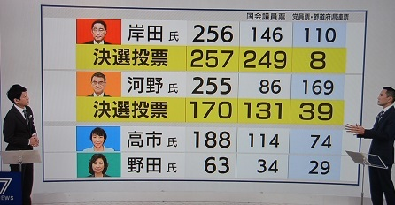 10 自民党総裁選 NHK