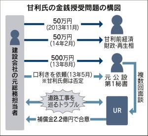甘利氏の金銭授受構図 日経