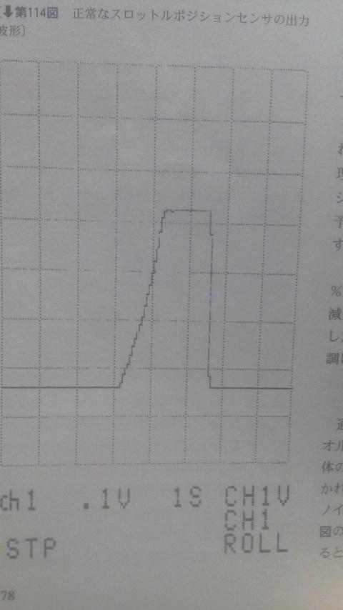 スロットルポジションセンサ波形