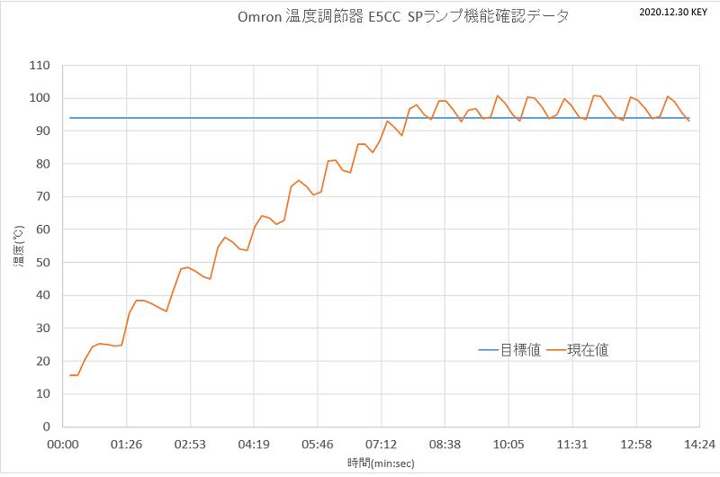 SPランプグラフ2