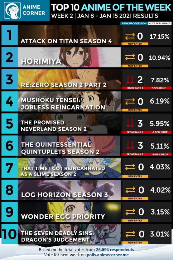 Winter-2021-Anime-Rankings-Week-2-Web.jpg