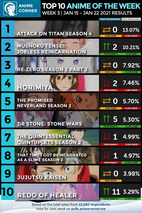 Winter-2021-Anime-Rankings-Week-3-web_20210130224522ddb.jpg