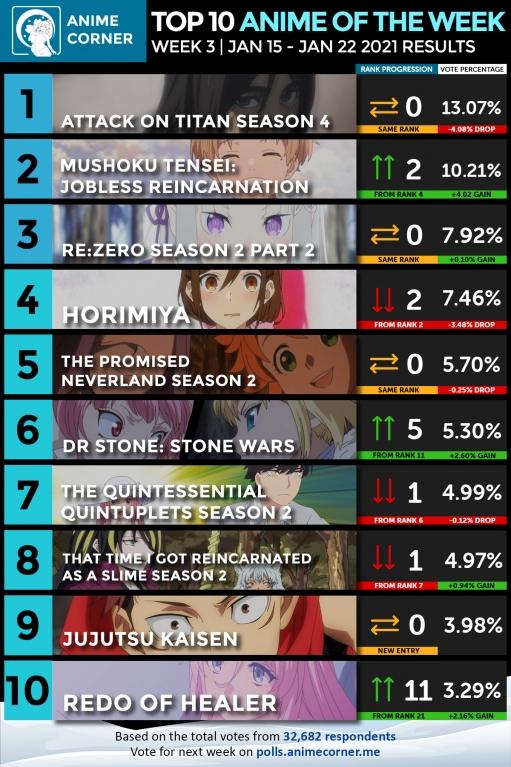 Winter-2021-Anime-Rankings-Week-3-web.jpg