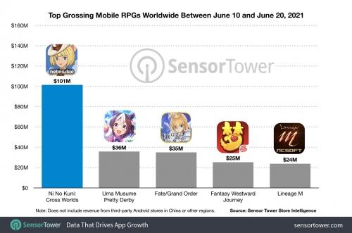 top-grossing-rpgs-worldwide-june-10-june-20-2021.jpg