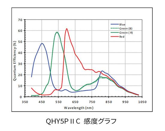 QHY5P-II-C_分光感度特性